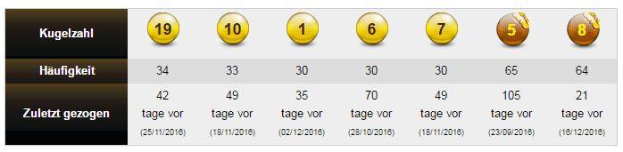 Eurojackpot Zahlen Gewinnzahlen