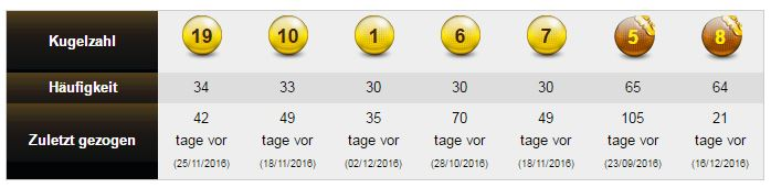 Zahlen Eurojackpot 17.04 20