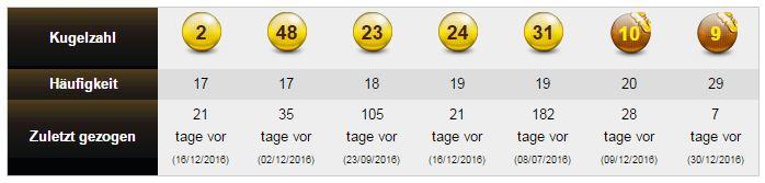 Jackpot Eurojackpot Zahlen